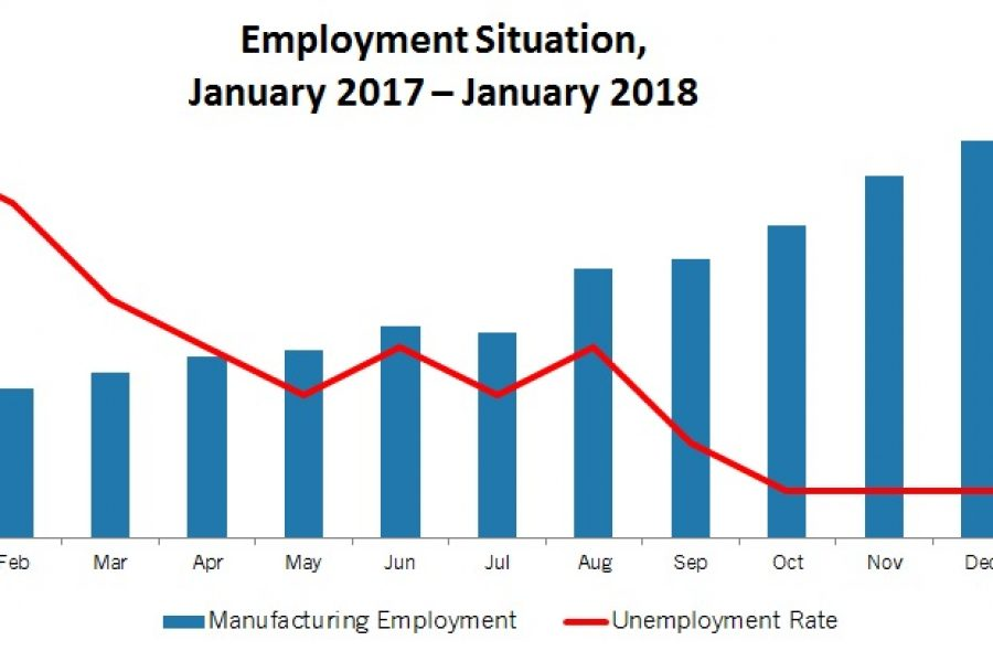 Manufacturers Added 15,000 Workers in January, Extending the Strong Job Gains Seen in 2017